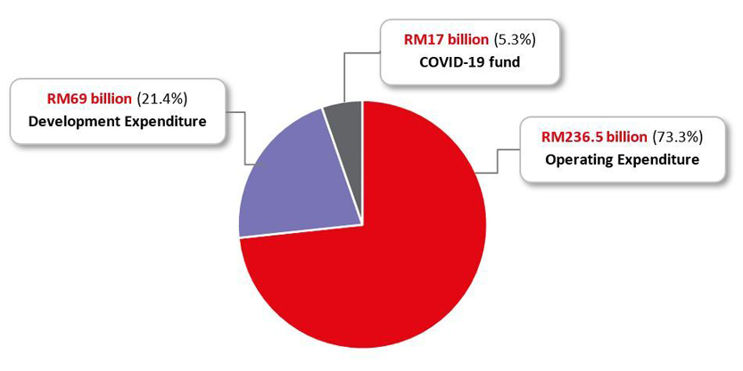 Jll Budget Implications on Malaysian Residential Graph